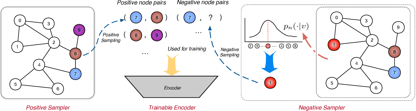 Figure 1 for Understanding Negative Sampling in Graph Representation Learning