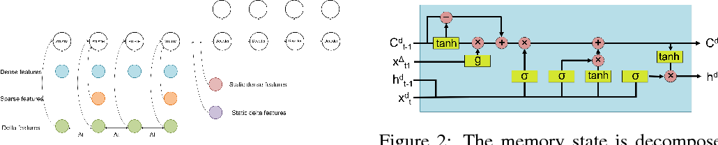 Figure 2 for Unified recurrent neural network for many feature types