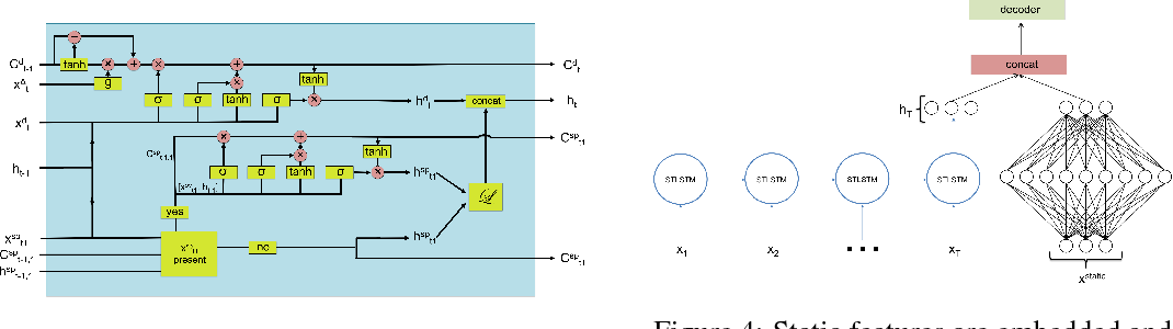 Figure 3 for Unified recurrent neural network for many feature types