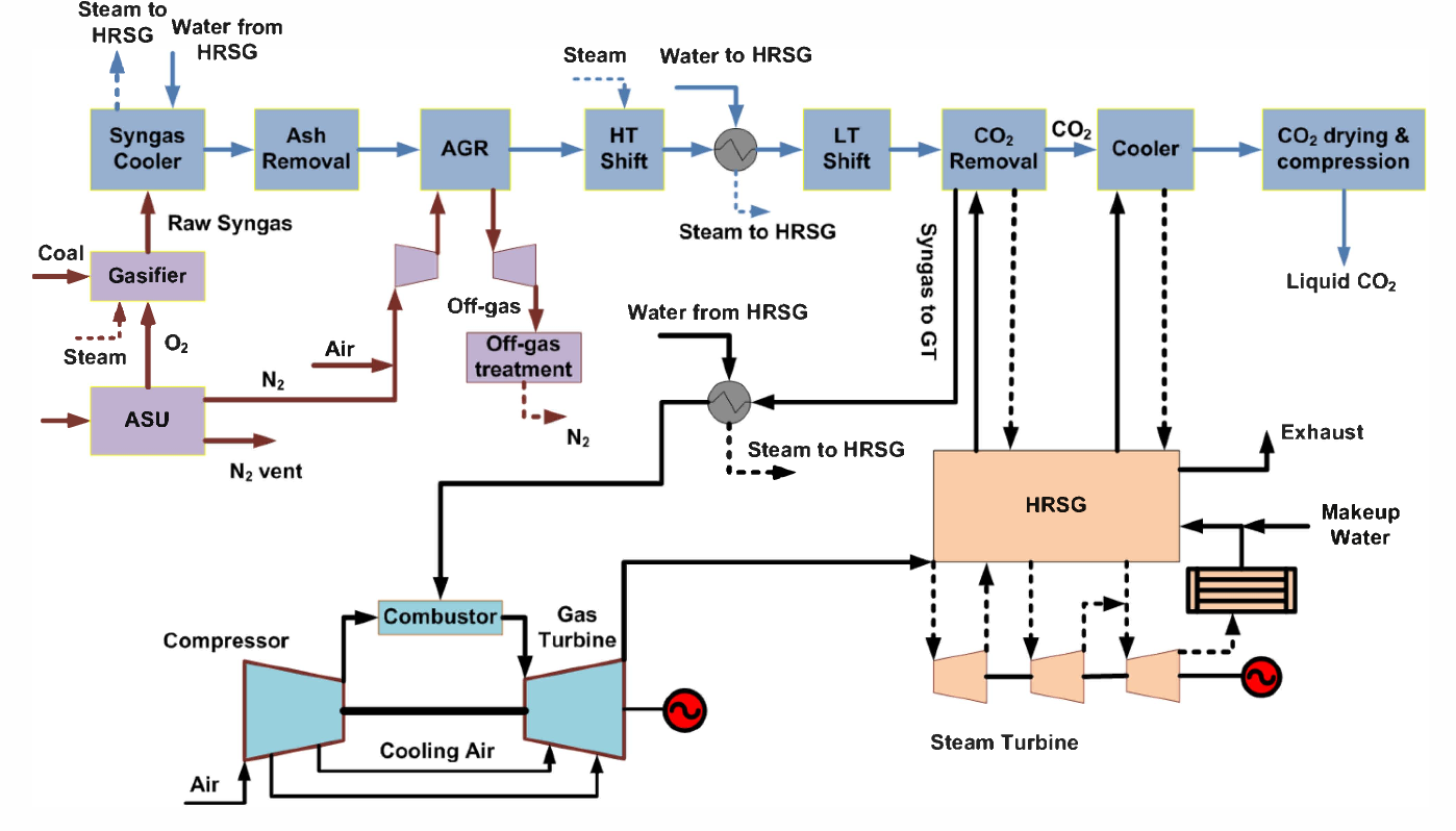 Figure 1 From Thermodynamic Evaluation Of Igcc Integrated Power Plant Diagrams Process Flowsheet