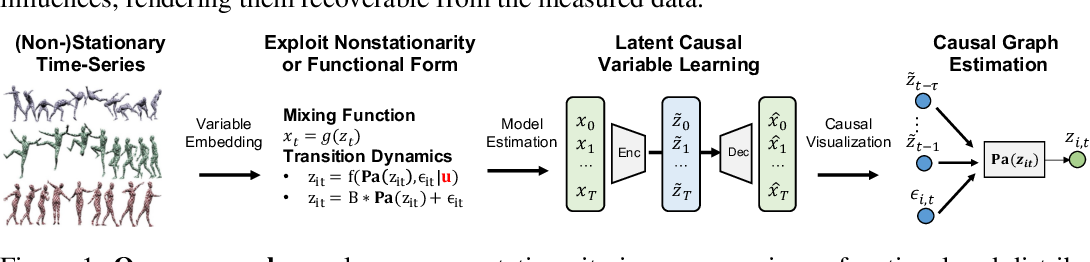 Figure 1 for Learning Temporally Causal Latent Processes from General Temporal Data