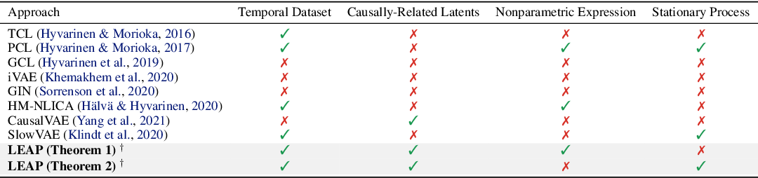 Figure 2 for Learning Temporally Causal Latent Processes from General Temporal Data