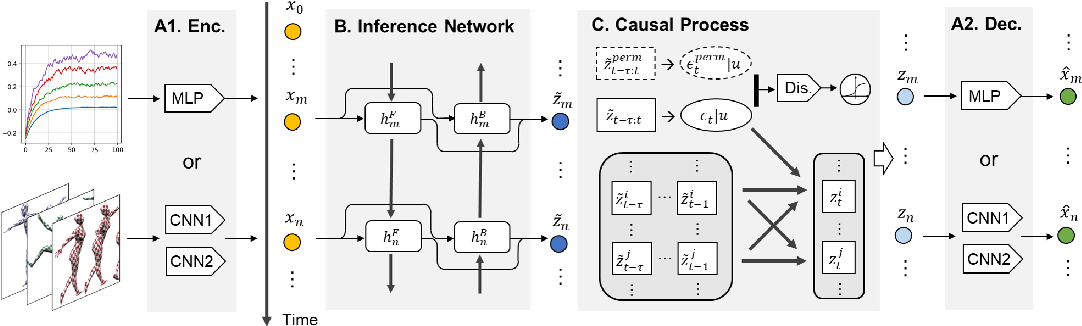 Figure 3 for Learning Temporally Causal Latent Processes from General Temporal Data