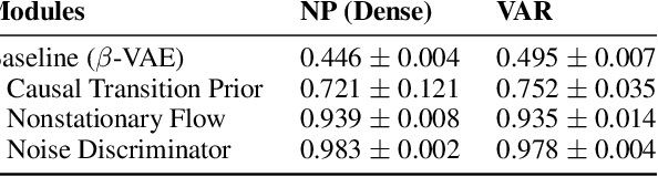 Figure 4 for Learning Temporally Causal Latent Processes from General Temporal Data