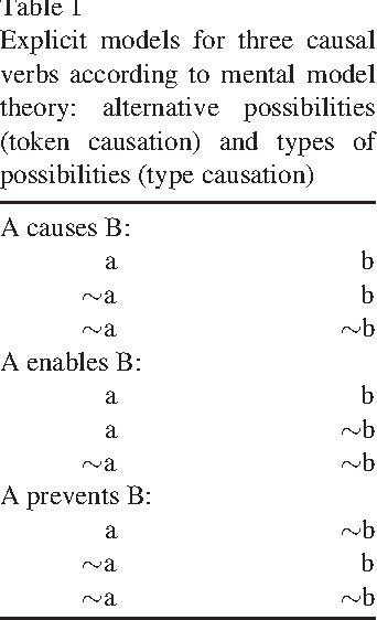 A Causal Model Theory of the Meaning of Cause, Enable, and