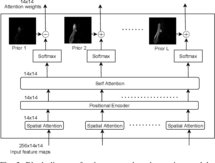 Figure 3 for A Fine-Grained Visual Attention Approach for Fingerspelling Recognition in the Wild