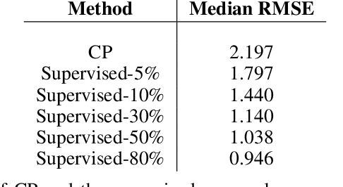 Figure 2 for Corresponding Projections for Orphan Screening