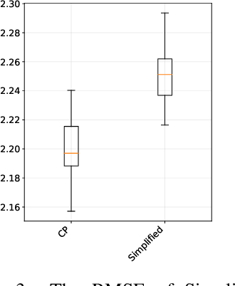 Figure 4 for Corresponding Projections for Orphan Screening