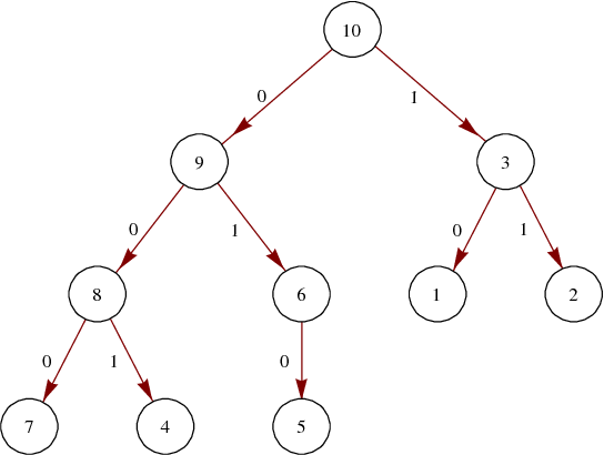 Figure 2. A heap with 10 nodes.