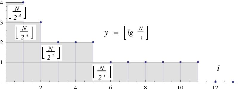Figure 4. Computation of ∑bN2 c i=1 blg Ni c as ∑blgNc y=1 b N 2y c for N = 23.
