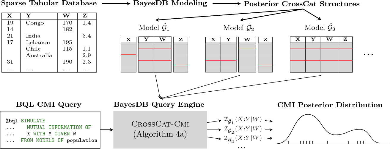 Figure 1 for Detecting Dependencies in Sparse, Multivariate Databases Using Probabilistic Programming and Non-parametric Bayes