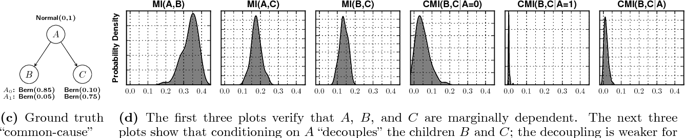 Figure 2 for Detecting Dependencies in Sparse, Multivariate Databases Using Probabilistic Programming and Non-parametric Bayes