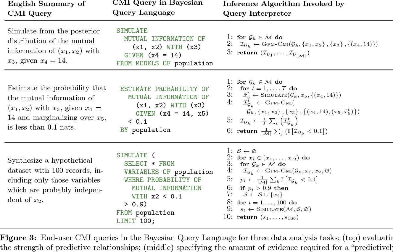 Figure 3 for Detecting Dependencies in Sparse, Multivariate Databases Using Probabilistic Programming and Non-parametric Bayes