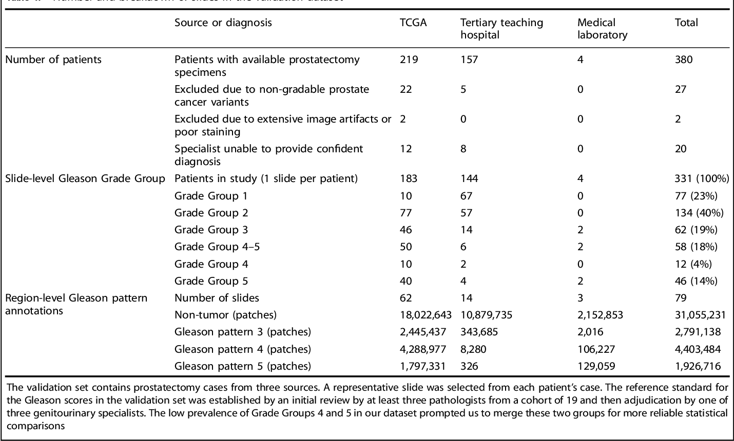 Figure 2 for Development and Validation of a Deep Learning Algorithm for Improving Gleason Scoring of Prostate Cancer