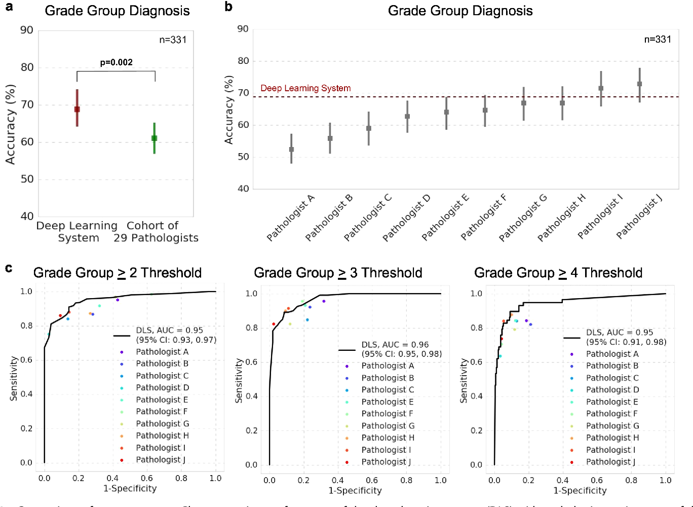 Figure 3 for Development and Validation of a Deep Learning Algorithm for Improving Gleason Scoring of Prostate Cancer