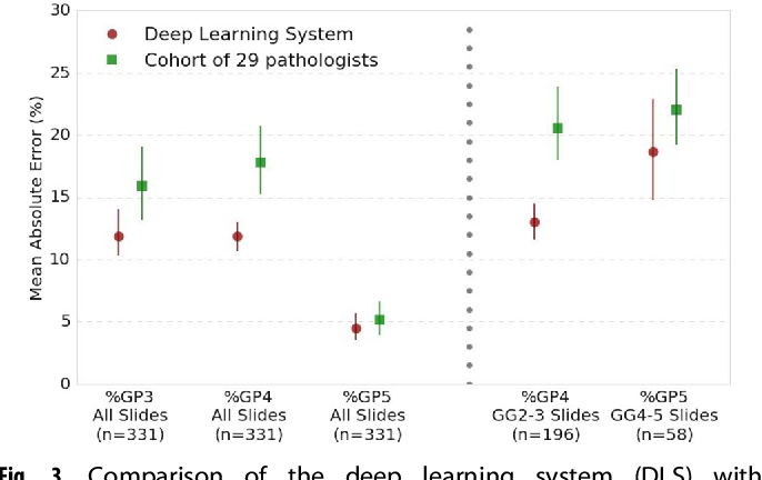 Figure 4 for Development and Validation of a Deep Learning Algorithm for Improving Gleason Scoring of Prostate Cancer