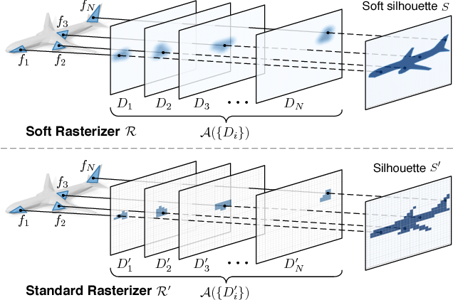 Figure 1 for Soft Rasterizer: Differentiable Rendering for Unsupervised Single-View Mesh Reconstruction