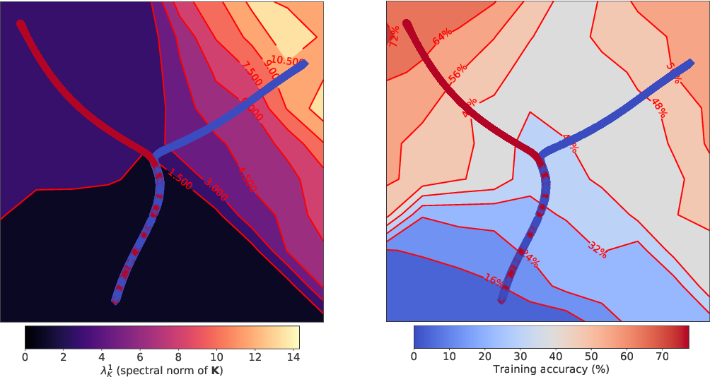 Figure 1 for The Break-Even Point on Optimization Trajectories of Deep Neural Networks