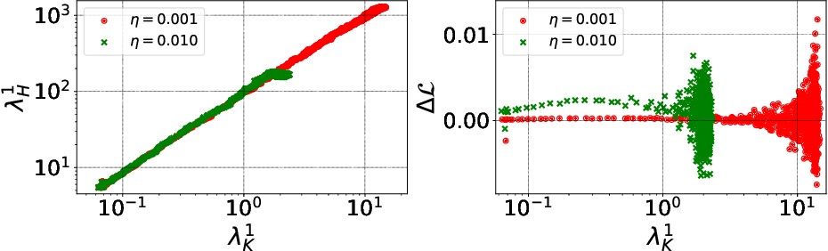 Figure 2 for The Break-Even Point on Optimization Trajectories of Deep Neural Networks