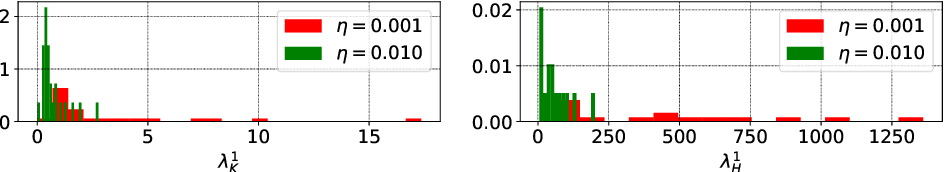 Figure 3 for The Break-Even Point on Optimization Trajectories of Deep Neural Networks