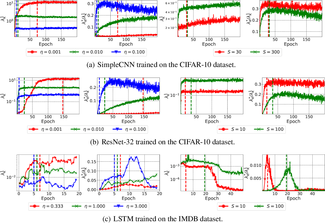 Figure 4 for The Break-Even Point on Optimization Trajectories of Deep Neural Networks