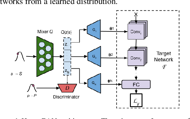 Figure 1 for HyperGAN: A Generative Model for Diverse, Performant Neural Networks