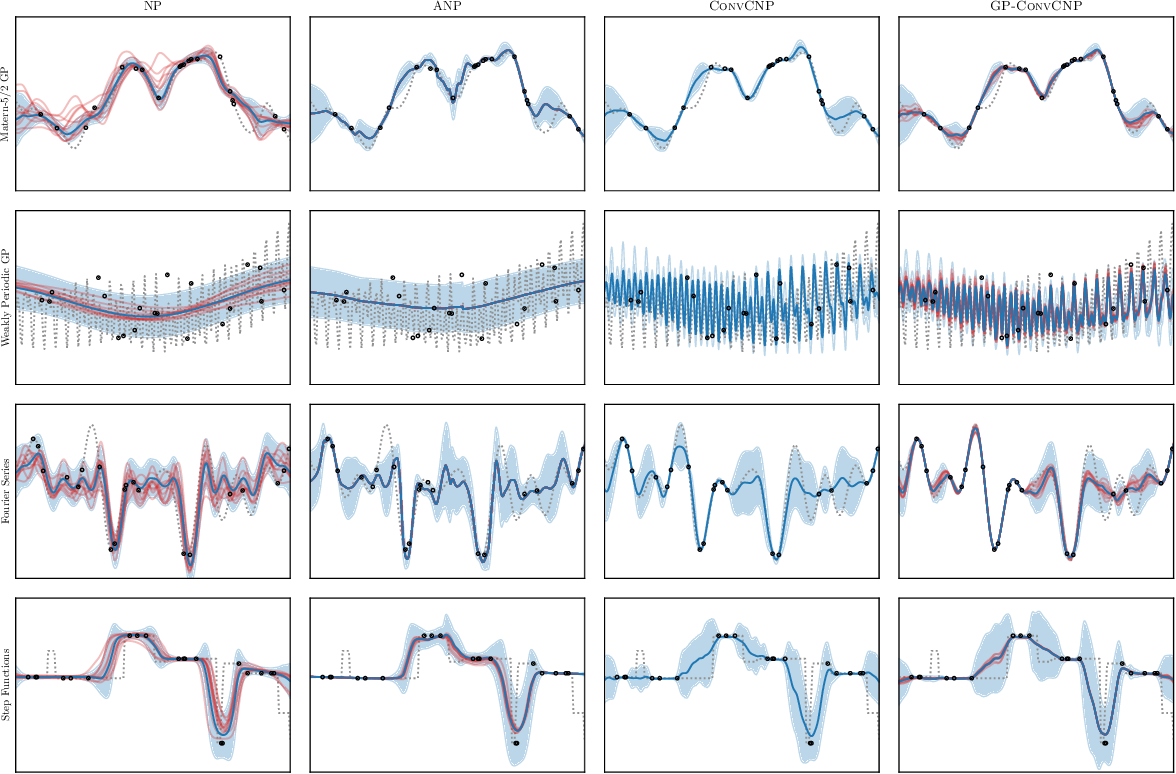 Figure 1 for GP-ConvCNP: Better Generalization for Convolutional Conditional Neural Processes on Time Series Data