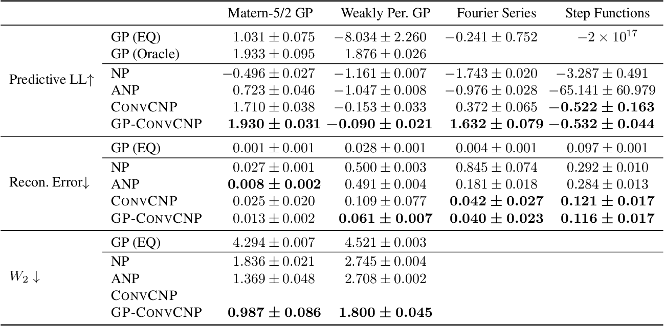 Figure 2 for GP-ConvCNP: Better Generalization for Convolutional Conditional Neural Processes on Time Series Data