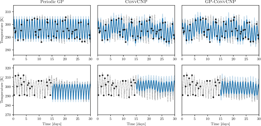 Figure 3 for GP-ConvCNP: Better Generalization for Convolutional Conditional Neural Processes on Time Series Data