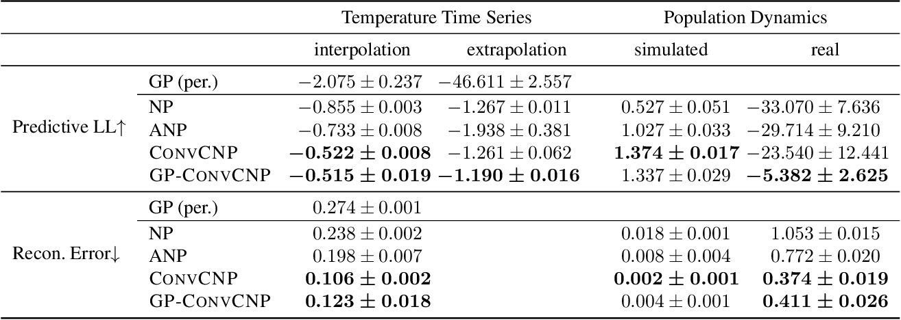 Figure 4 for GP-ConvCNP: Better Generalization for Convolutional Conditional Neural Processes on Time Series Data