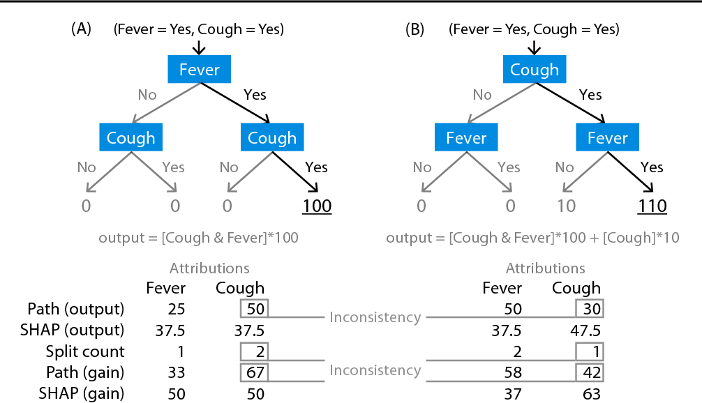 Figure 1 for Consistent feature attribution for tree ensembles