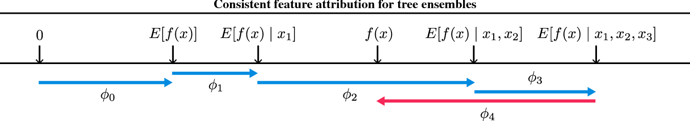 Figure 2 for Consistent feature attribution for tree ensembles