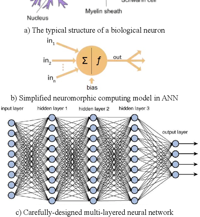 Figure 1 for Shallow Unorganized Neural Networks using Smart Neuron Model for Visual Perception