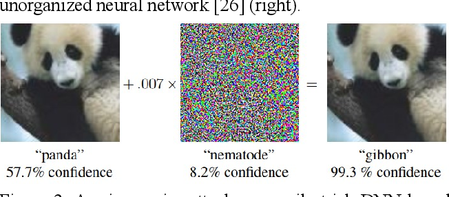 Figure 3 for Shallow Unorganized Neural Networks using Smart Neuron Model for Visual Perception