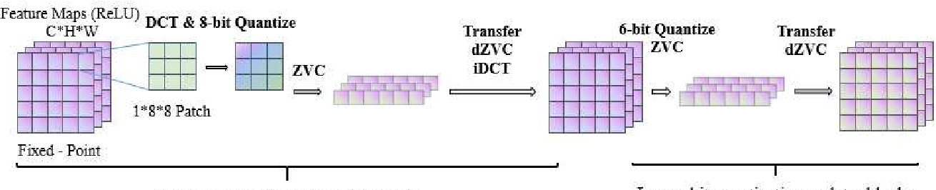 Figure 2 for Transform-Based Feature Map Compression for CNN Inference