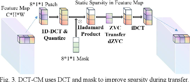 Figure 3 for Transform-Based Feature Map Compression for CNN Inference