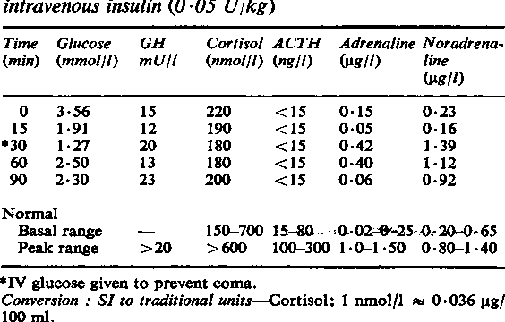 Table 2 From Isolated Acth Deficiency Metabolic And Endocrine