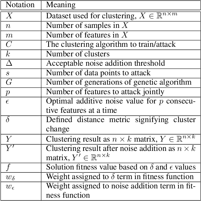 Figure 1 for Strong Black-box Adversarial Attacks on Unsupervised Machine Learning Models