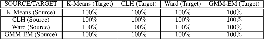 Figure 4 for Strong Black-box Adversarial Attacks on Unsupervised Machine Learning Models