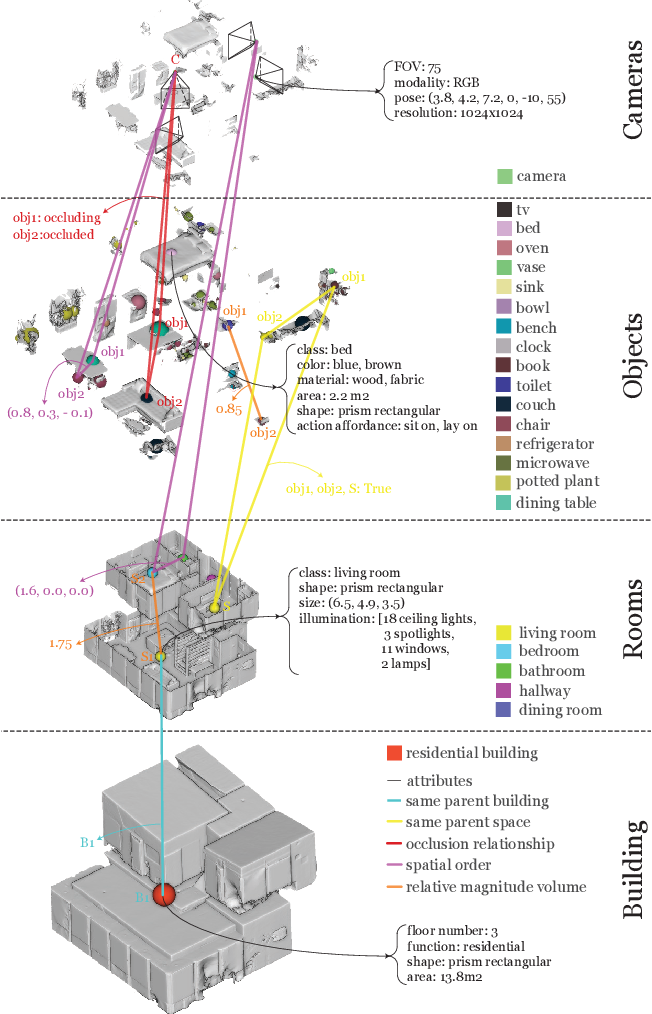 Figure 1 for 3D Scene Graph: A Structure for Unified Semantics, 3D Space, and Camera