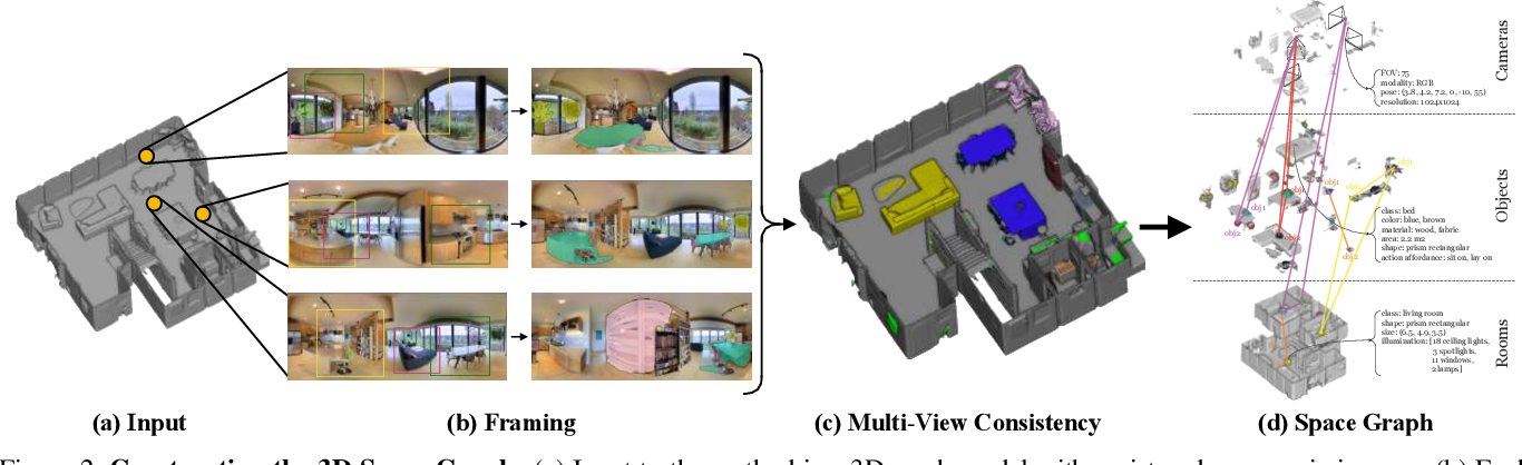 Figure 3 for 3D Scene Graph: A Structure for Unified Semantics, 3D Space, and Camera