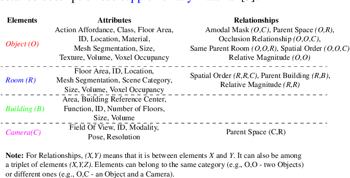 Figure 2 for 3D Scene Graph: A Structure for Unified Semantics, 3D Space, and Camera
