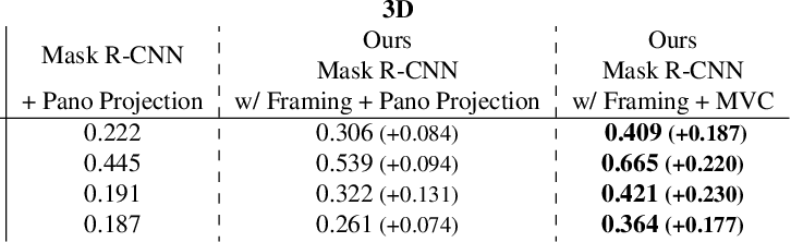 Figure 4 for 3D Scene Graph: A Structure for Unified Semantics, 3D Space, and Camera