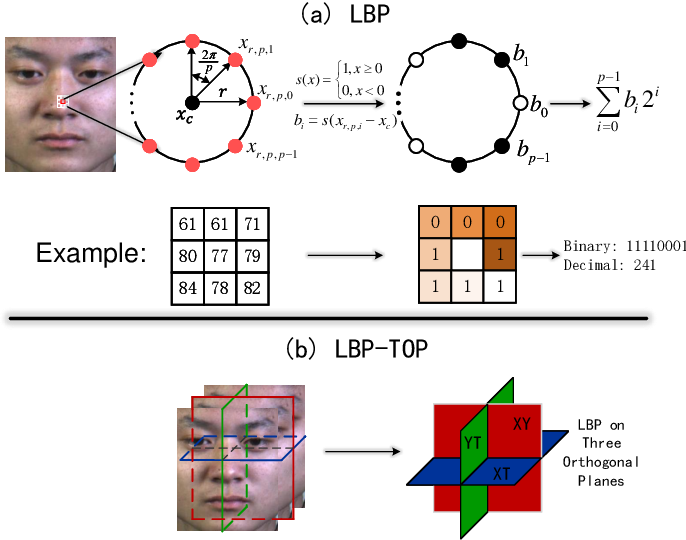 Figure 1 for Extended Local Binary Patterns for Efficient and Robust Spontaneous Facial Micro-Expression Recognition
