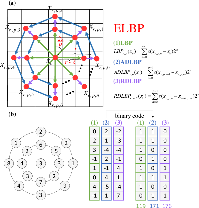 Figure 2 for Extended Local Binary Patterns for Efficient and Robust Spontaneous Facial Micro-Expression Recognition