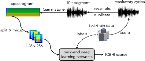 Figure 1 for Deep Learning Framework Applied for Predicting Anomaly of Respiratory Sounds