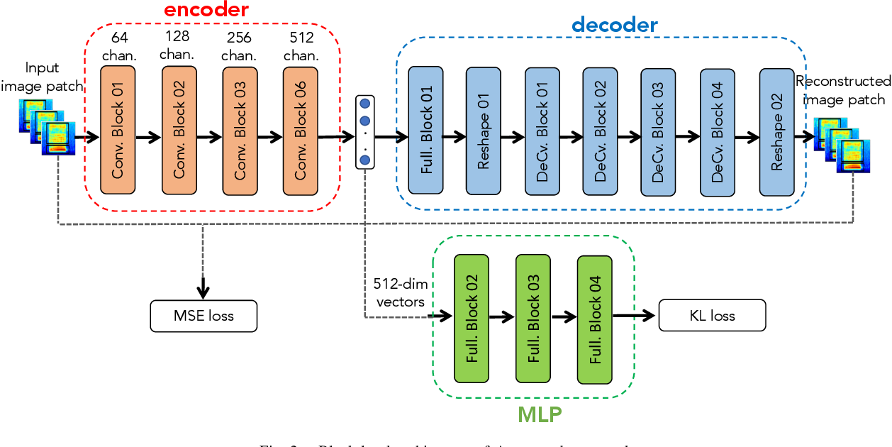 Figure 2 for Deep Learning Framework Applied for Predicting Anomaly of Respiratory Sounds