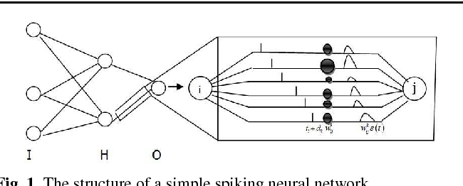 Figure 1 for Robustness of classification ability of spiking neural networks
