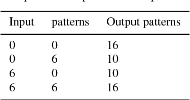 Figure 2 for Robustness of classification ability of spiking neural networks
