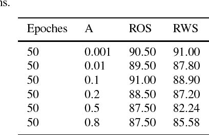 Figure 3 for Robustness of classification ability of spiking neural networks